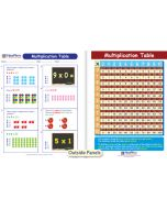 Multiplication Table Visual Learning Guide