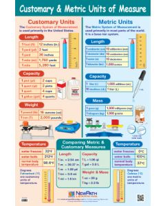 Customary & Metric Units of Measurement Poster