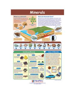 Minerals Poster, Laminated