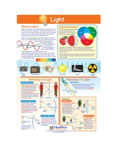 Light Poster, Laminated