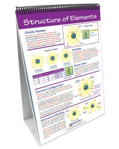 Elements and the Periodic Table Curriculum Mastery® Flip Chart Set