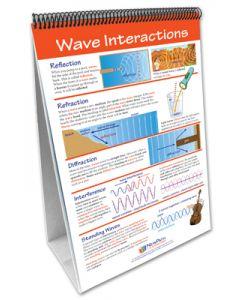 Sound Curriculum Mastery® Flip Chart Set